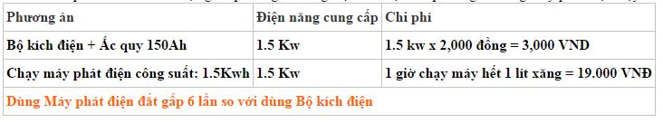 Bảng so sánh chi phí sử dụng UPS và máy phát điện